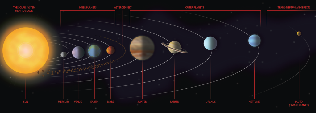 an overview of our solar system and its constituent planets