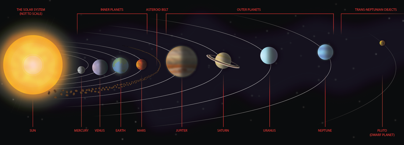 Classic view of solar system, out of scale.